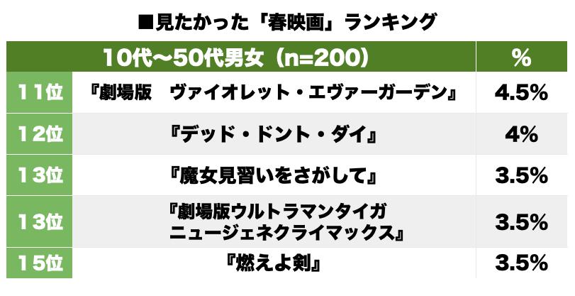 新型コロナで公開延期 「見たかった春映画」ランキング『コナン』『クレヨンしんちゃん』人気にの画像001
