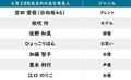 【今日が誕生日】「氷菓」折木奉太郎・「日向坂46」宮田愛萌の花言葉は「初恋」「純潔」「青春」の画像002