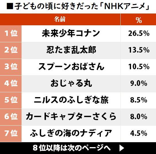 子どもの頃に好きだった「NHKアニメ」ランキング『忍たま乱太郎』を上回った作品とは?の画像001