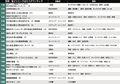 深田恭子&横浜流星でおなじみ「はじこい」を抑えて1位に輝いたのは…電子コミック売り上げランキング(5月25日-31日)の画像001