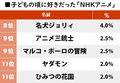 子どもの頃に好きだった「NHKアニメ」ランキング『忍たま乱太郎』を上回った作品とは?の画像002
