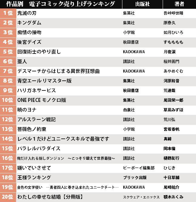 2位は「亜人・16巻」アニメ化作品を抑え1位に輝いたのは!? 電子コミック売り上げランキング(5月4日~10日)の画像001